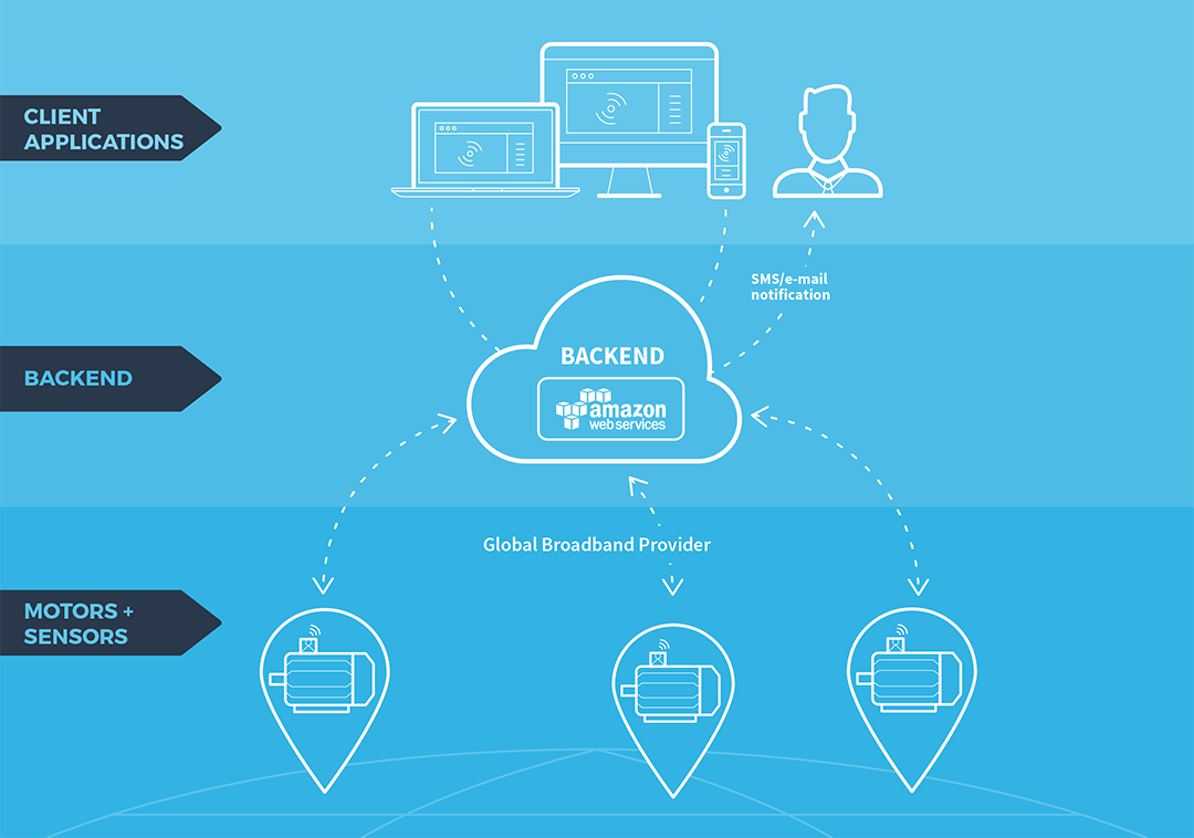 IOT solution architecture - client applications, backend and motors + sensors
