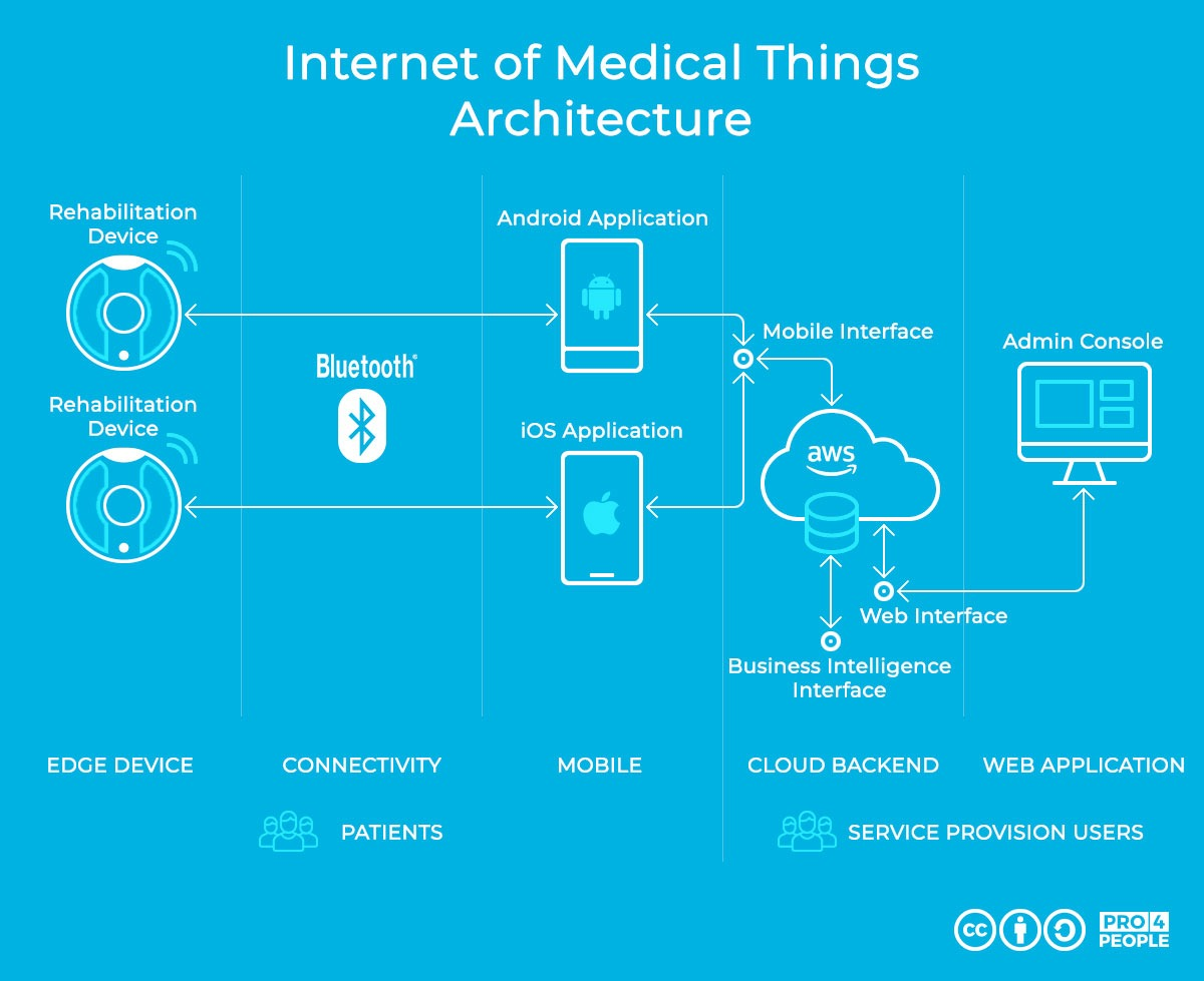 Internet of Medical Things - Architecture